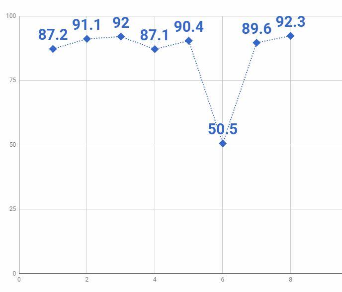 8話グラフ