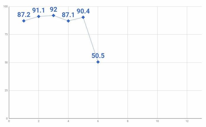 6話グラフ