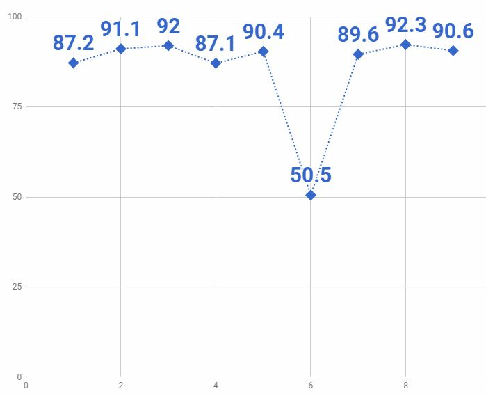 9話グラフ