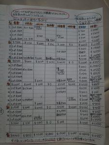 手書き家計簿の見本(記入例)毎月の家計簿の書き方