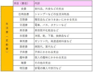 家計簿の項目一覧表(生活費(変動費))