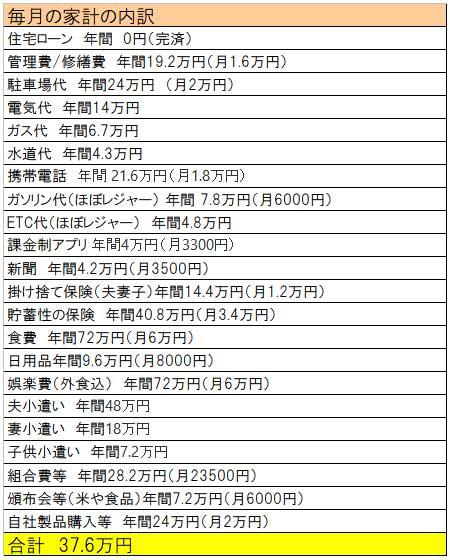 高校生がいる家庭の家計簿(40代夫婦、4人家族)