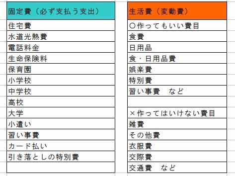 家計簿項目表
