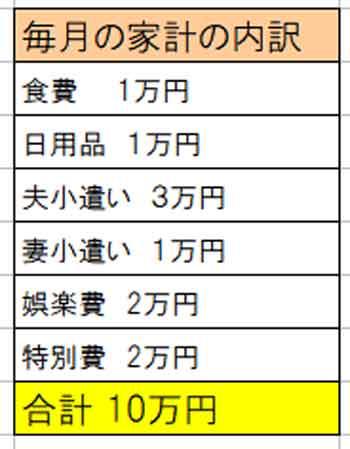 50代の家計簿診断「食費の予算月1万円でも生活が苦しい」
