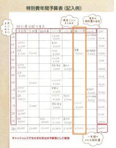 特別費一覧表の作り方・書き方(家電家具インテリア費)