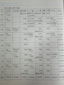 あきのズボラ家計簿【特別費予算表】