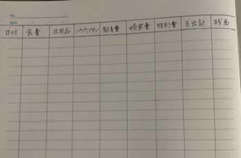 毎月の家計簿の項目の書き方