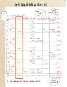 特別費一覧表の作り方・書き方(衣服費)