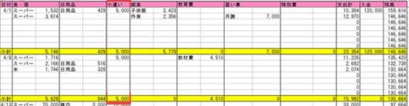 小遣いの家計簿のつけ方(月1回以上の場合)