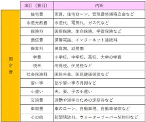 家計簿の項目一覧表(固定費)
