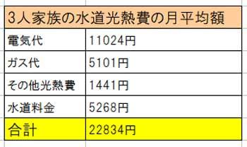 3人家族の水道光熱費の月平均額(総務省家計調査より引用)