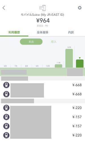 家計簿アプリ「マネーフォワード」と電子マネーの利用履歴