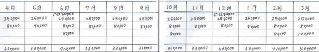 年間予算表(収入欄の書き方)