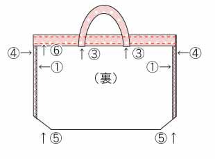 簡単なレッスンバッグの作り方(裏地なし)の完成図