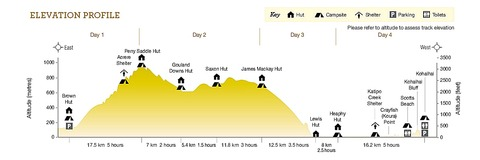 Heaphy-Track_elevation-profile_web