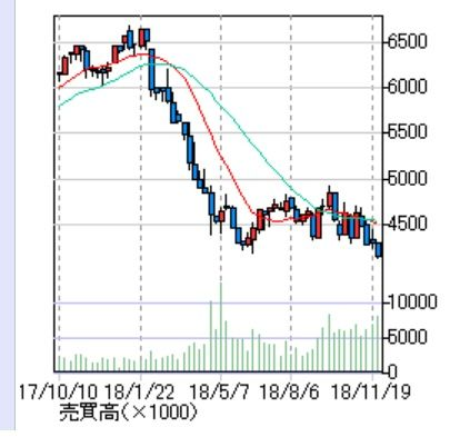 武田の株価