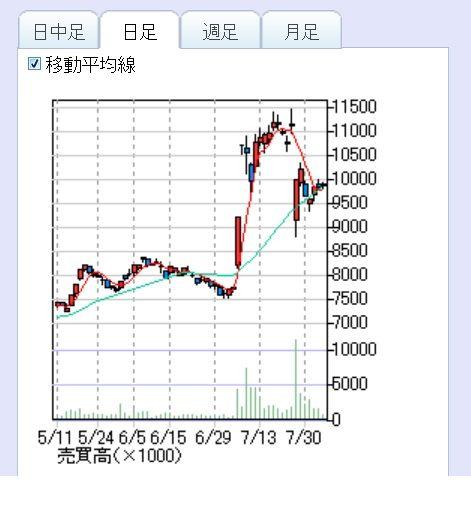 予想 エーザイ 株価