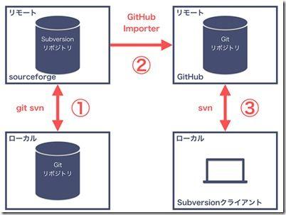 at-it-git-14-001