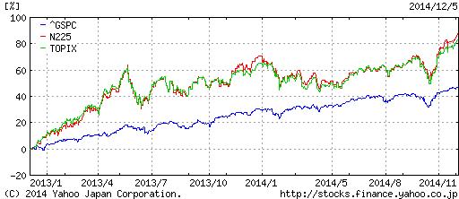 S&P500vs日本株(指数)
