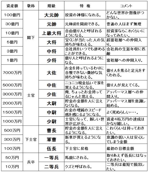 資産別階級表