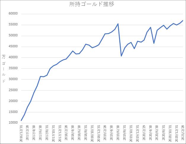 20210228所持ゴールドグラフ