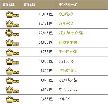 20210320討伐数TOP10