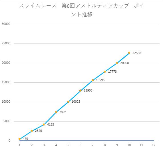 20210910ポイント推移