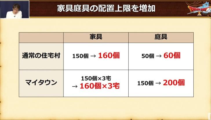 20210316家具・庭具の配置上限増加