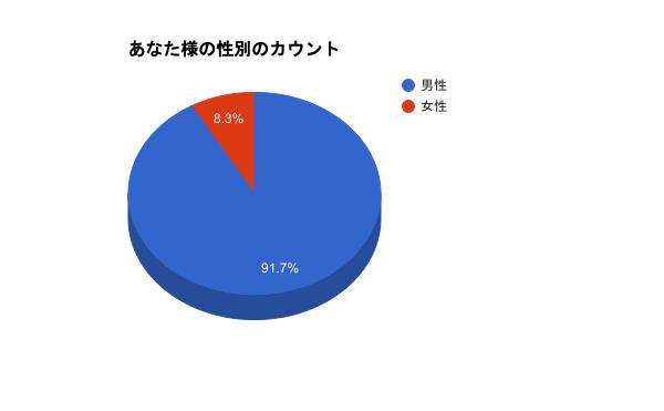 seibetu_syuukei