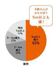 ※一般財団法人 日本乾燥おから協会と一般社団法人 大人のダイエット研究所が共同で行ったアンケート調査から。 ※おからパウダーは「さとの雪食品 おからパウダー」を、プレーンヨーグルトは「明治ブルガリアヨーグルト LB81プレーン」を使用。