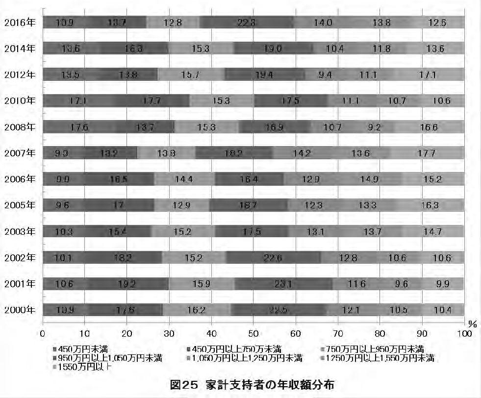 東大生活実態調査‗年収
