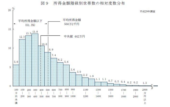 国民生活基礎調査29年度グラフ