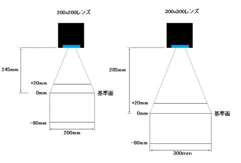 3Dレーザーの印字範囲