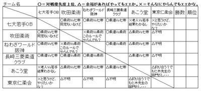 リーグ戦【表】優先順位