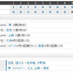 【試合結果】 5/24 中日 2-3 DeNA 吉見7回3失点も2被弾…打線チャンス活かせず