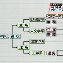 【悲報】チキン屋が閉店ラッシュへ 韓国