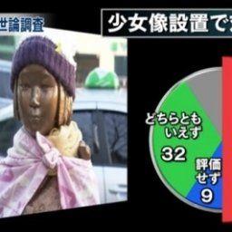 【韓国の反応】韓国への安倍内閣の対抗措置、日本人50%が肯定評価、9%が否定評価 政権支持率アップ→韓国人「…」