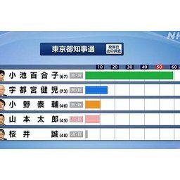 【速報】 小池百合子 再選!!! パヨさん発狂www