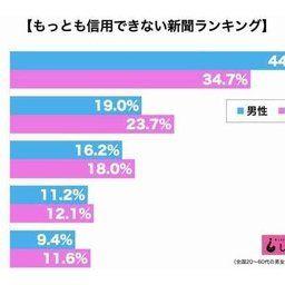 最も信用できない新聞 朝日新聞が全ての世代でぶっちぎりで1位! ネット「反日捏造アカピって知れ渡ってんだね」「元祖フェイク新聞」