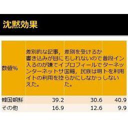 ザイ「コリアンはヘイトスピーチの主なターゲットとなり、ネットを控えざるをえない状況!」→日本人からのレスが切ない (´・ω・`)