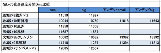 Lv75変身速度分間Dmg比較