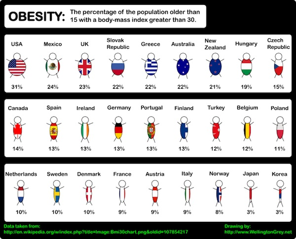 Obesity-is-a-Global-Problem