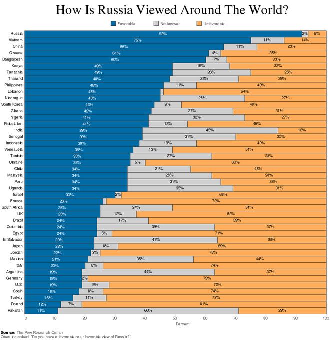 親ロシア反ロシア