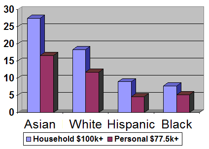 Race_6_figure_household_and (1)