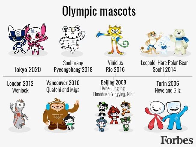 olympicsmascotLOGO