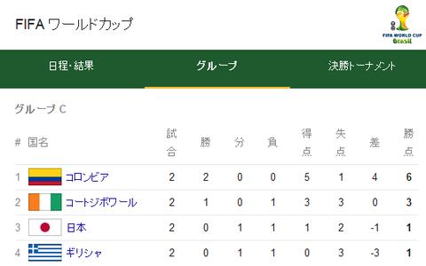 コロンビア 日本 ワールドカップ 題3戦
