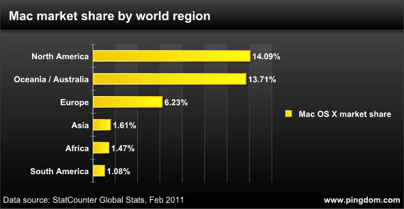 top-10-mac-countries-by-region
