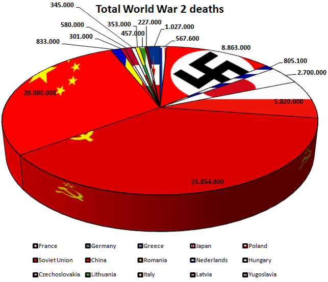 how-many-people-died-in-ww2-by-country_36381