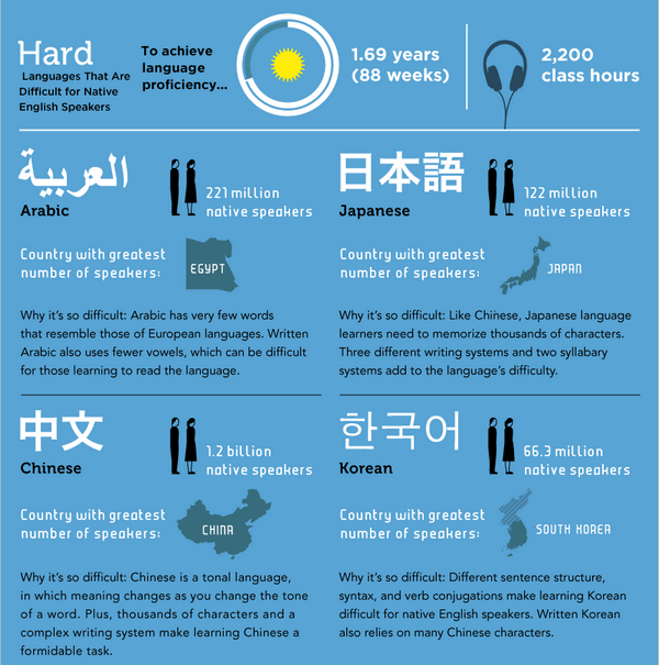 hard-languages-to-learn5