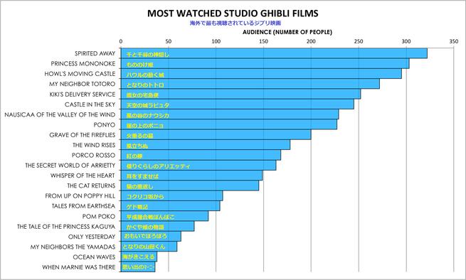 最も視聴されているジブリ映画